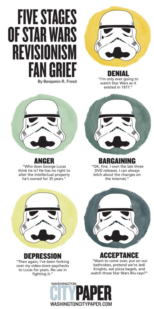 Five Stages of Star Wars Revisionism Fan Grief