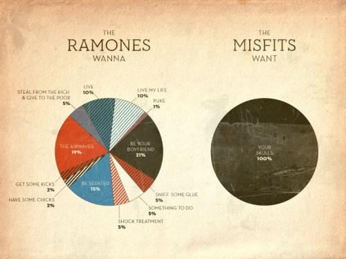 Ramones vs. Misfits