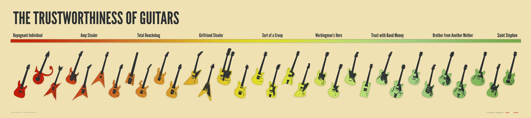 GearPipe.com | Trustworthiness of Guitars Scale